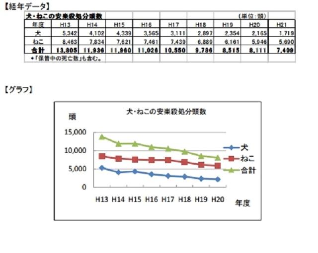 北海道 殺処分数