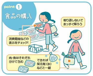 食品の購入