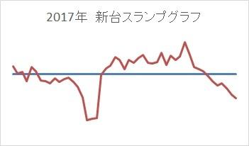201701-05収支グラフ