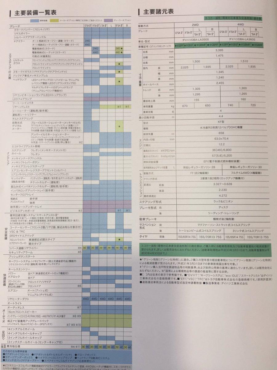 ミライースカタログ諸元表