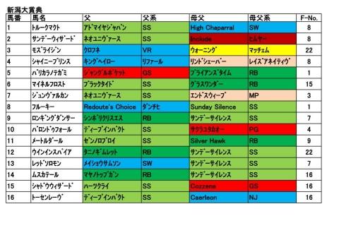 20170507新潟大賞典