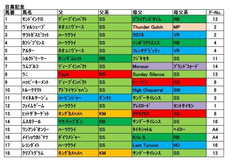 20170528目黒記念
