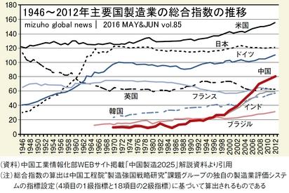 主要国製造業総合指数の推移