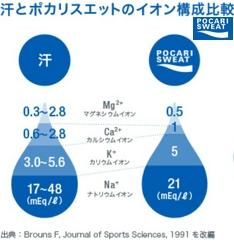 汗とポカリの陽イオン比較