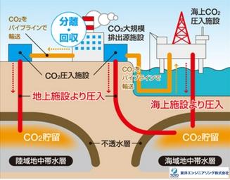 二酸化炭素貯留