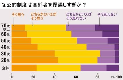 公的制度は高齢者を優遇か