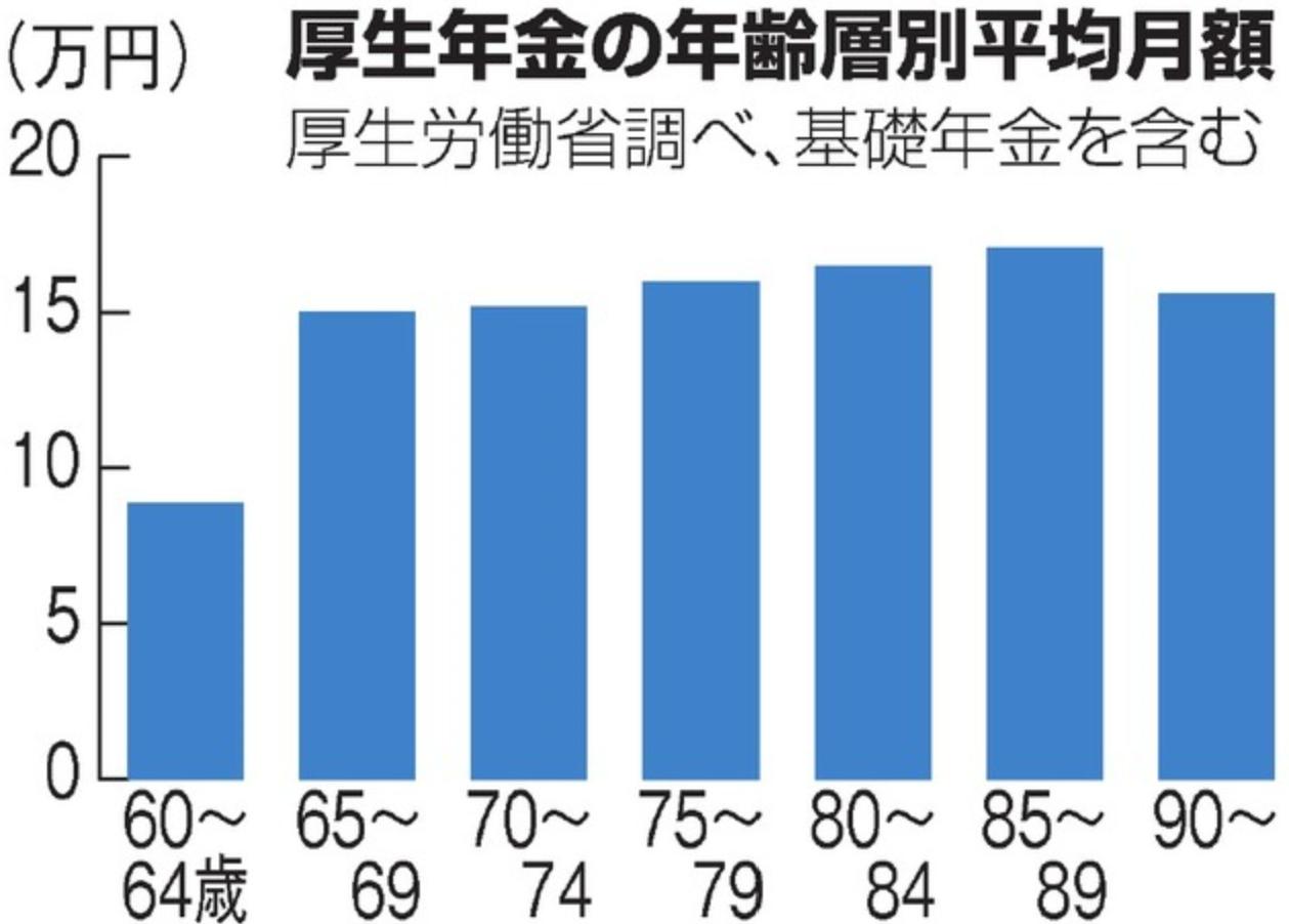 厚生年金平均月額