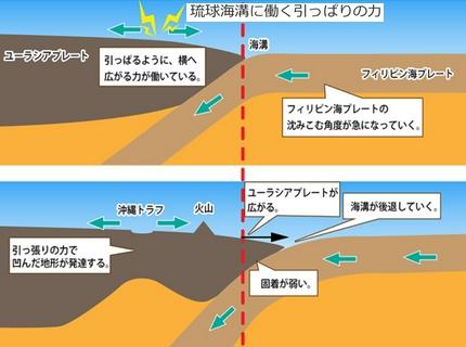 琉球海溝発生地震のメカニズム