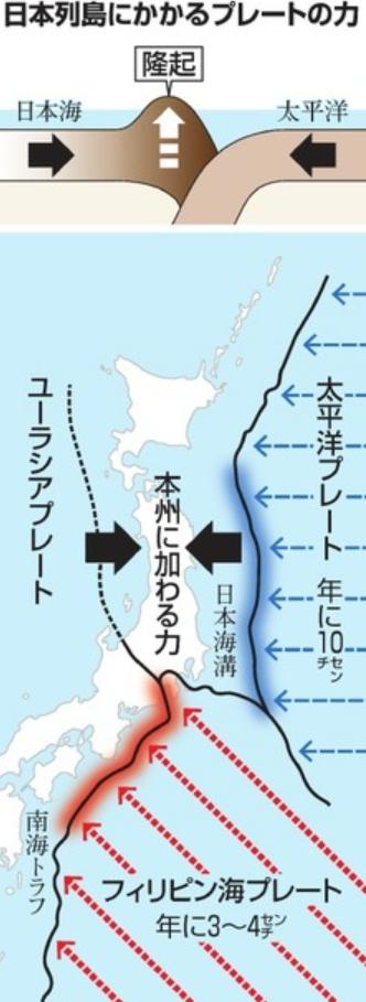 日本列島にかかるプレートの力