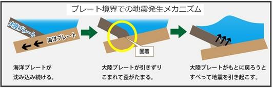 プレート境界発生地震のメカニズム