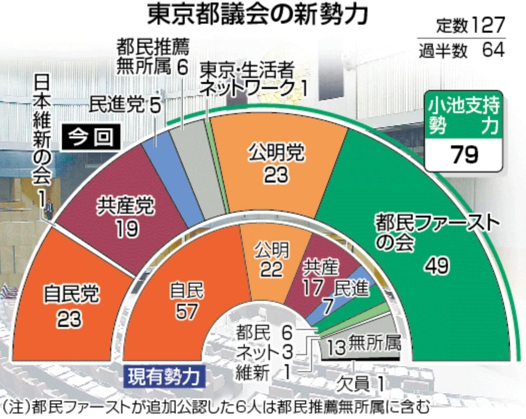 東京都議会の新勢力