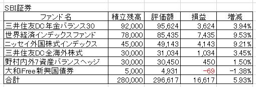 20170608SBI証券