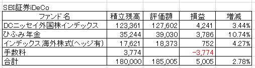 20170608SBI証券イデコ