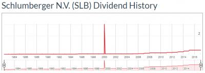 SLB-dividata-20170510.png