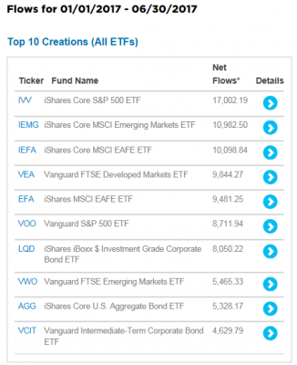 USA-ETF-creations-20176m.png