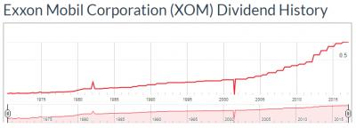 XOM-dividata-20170510.png