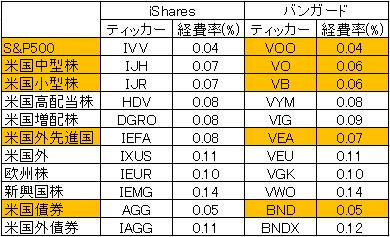 vanguard-vs-ishares-costdown-20170429.png