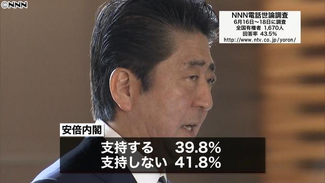 安倍内閣支持率39.8% 不支持が上回る
