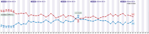 201706 内閣支持率(NHK世論調査より)