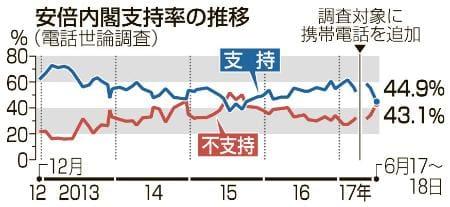 安倍内閣支持率の推移(共同通信)