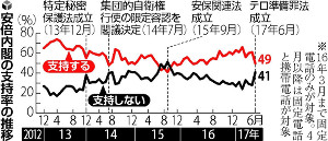 20170618-安倍内閣の支持率の推移(読売新聞)