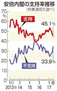 20170616ax07安倍内閣の支持率推移(時事ドットコム)