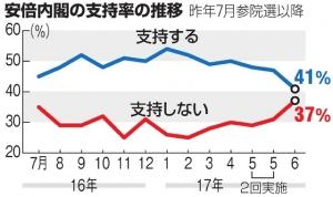 20170619000082_安倍内閣の支持率の推移(※5月は2回実施)(朝日新聞)