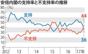 20170618 安倍内閣の支持率と不支持率の推移 (毎日新聞)