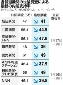 20170619005047_各報道機関の世論調査による最新の内閣支持率(朝日新聞)