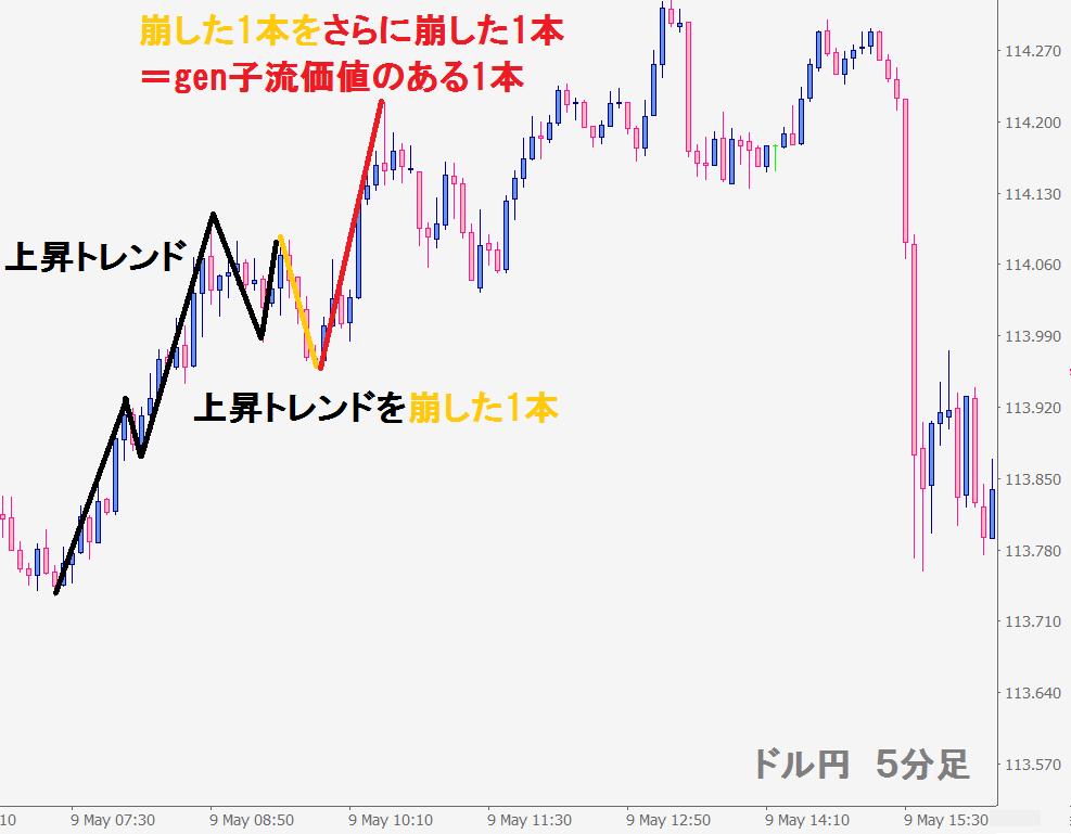 ドル円20170515記事②-2-min
