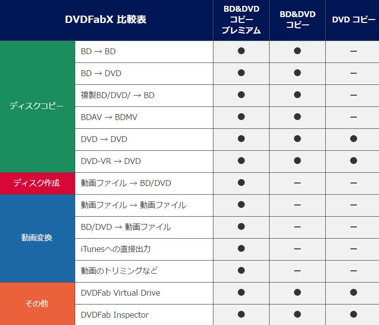DVDFab X BD&DVD コピープレミアム3-33-49-846