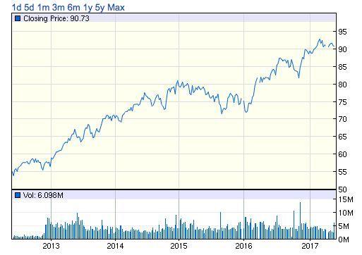iShares Select Dividend ETF 株価チャート