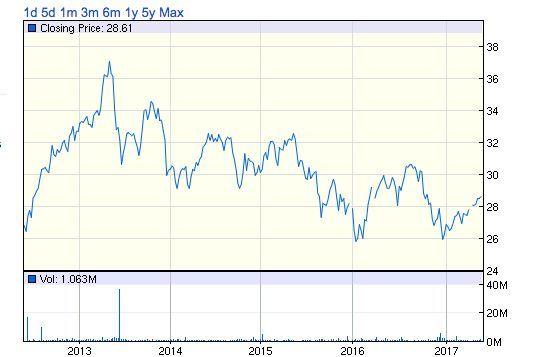 ]iシェアーズ 先進国(除く米国)不動産 ETF 過去5年間の投資口価格推移