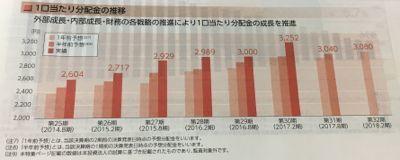 オリックス不動産投資法人 堅調な分配推移