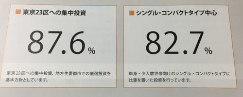 日本アコモデーションファンド投資法人 東京23区中心です