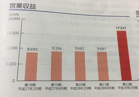 大和ハウスリート投資法人 営業収益は急拡大です