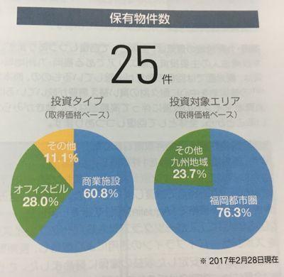 福岡リート 福岡の商業施設がメインです