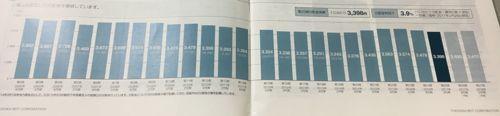 福岡リート 比較的安定した分配水準