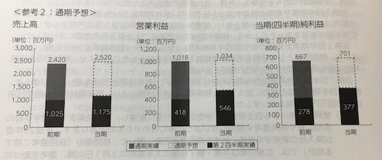 日本エス・エイチ・エル 安定した業績推移です