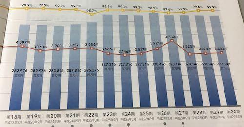 森トラスト総合リート投資法人 稼働率の変化など