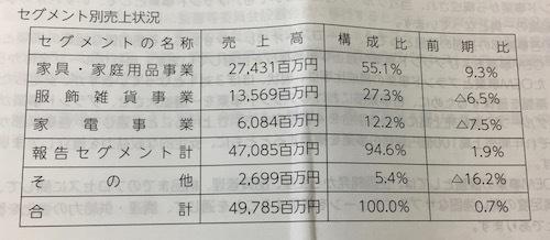 三栄コーポレーション セグメント別の売上高