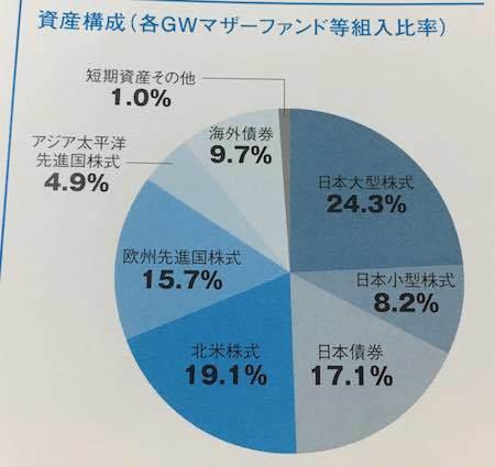 GW7つの卵 資産構成