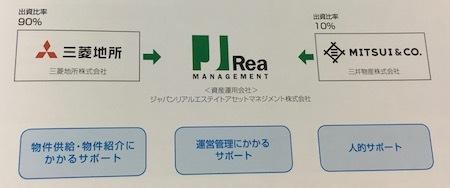 ジャパンリアルエステイト投資法人 三菱地所系のリートです