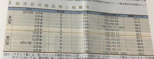 グローバル・ワン不動産投資法人 物件数は11です