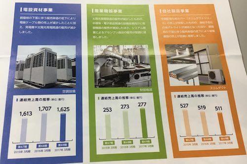 因幡電機産業 メインの3事業
