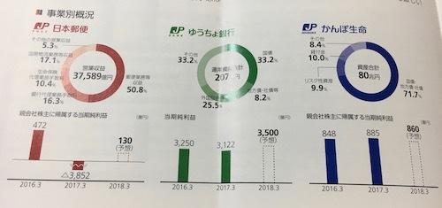 日本郵政 主要3社の概況