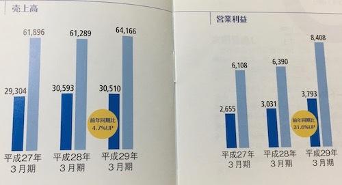 兼松エレクトロニクス 営業利益大幅増でした