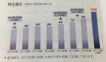 NTTドコモ 株主還元について