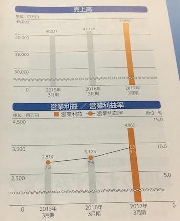 日本バルカー工業 業績は絶好調です
