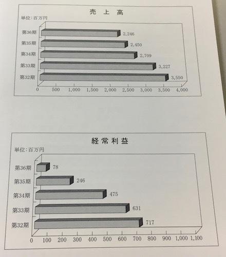 クリップコーポレーション 業績の推移